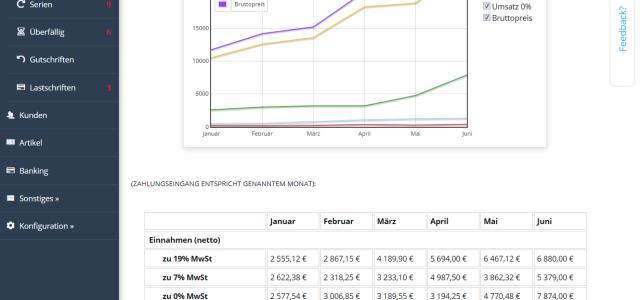 Statistiken über Einnahmen und Ausgaben